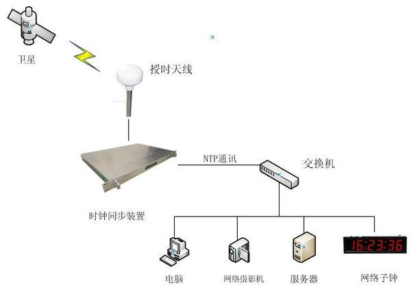 网络时钟服务器系统图