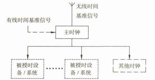 时钟同步系统常用结构方式有哪三种?