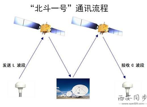 转发式卫星系统