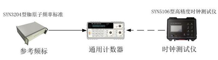 时钟测试仪开机特性测量.jpg