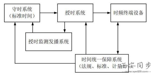 时间统一系统组建图.jpg
