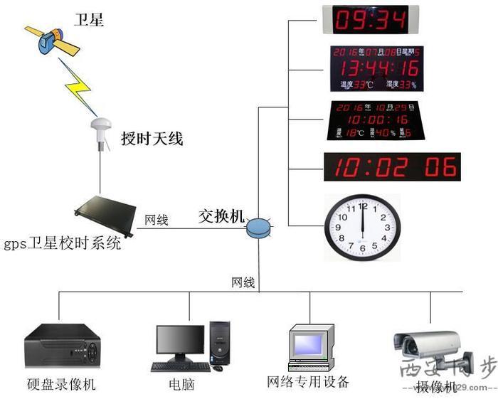 gps卫星校时系统系统图.jpg