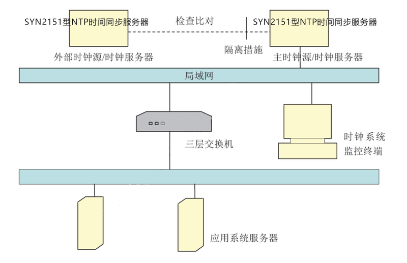 证券交易所授时系统图.jpg