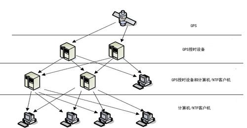 gps授时系统的应用及误差分析