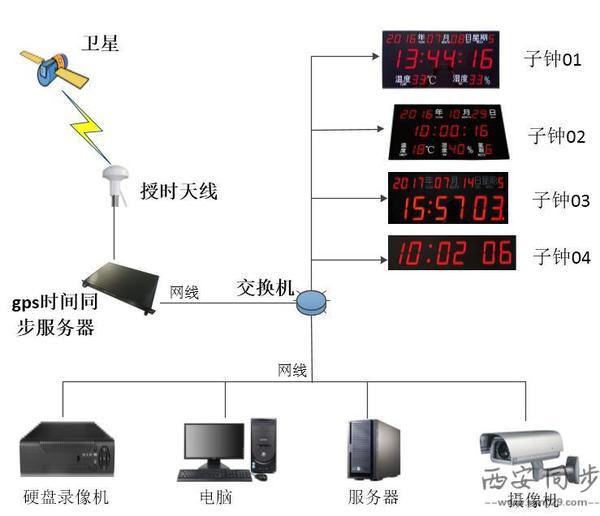 GPS校时装置设备系统图.jpg