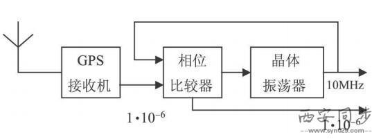 简易晶振测量电路图