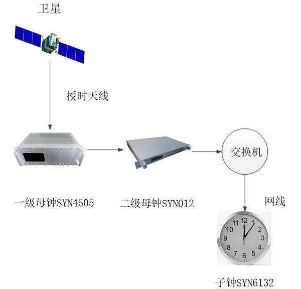 地铁时钟系统.jpg