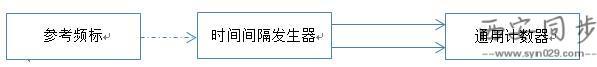 通用计数器时间间隔误差.jpg