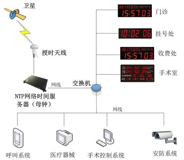 医疗时钟系统.jpg