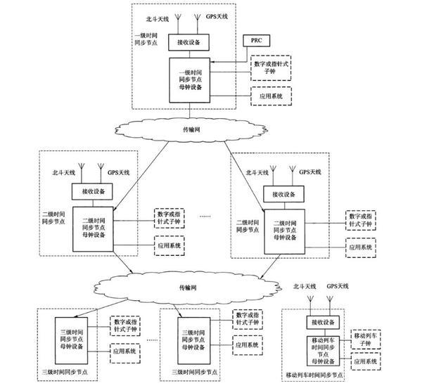 铁路时间同步网结构图.jpg