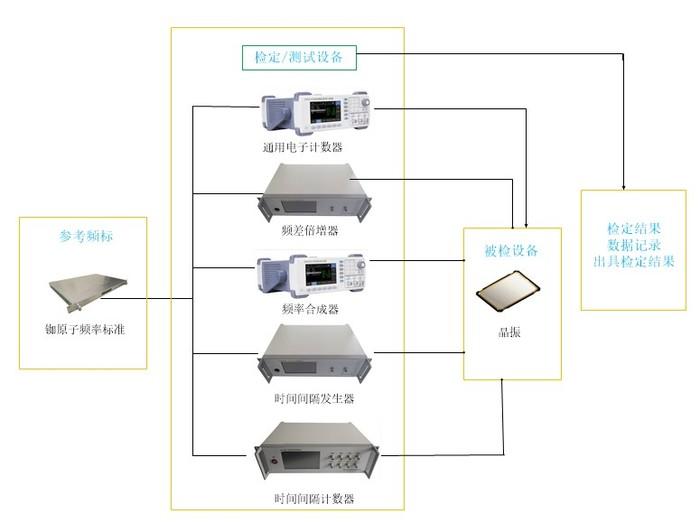 晶振检定设备图.jpg