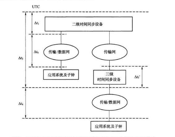 时间同步网模型图.jpg