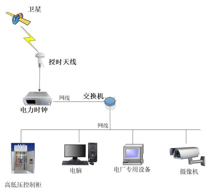 电力时钟系统图.jpg