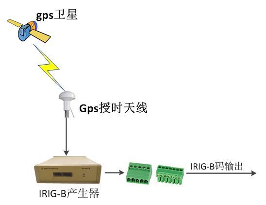 IRIG-B码系统图.jpg