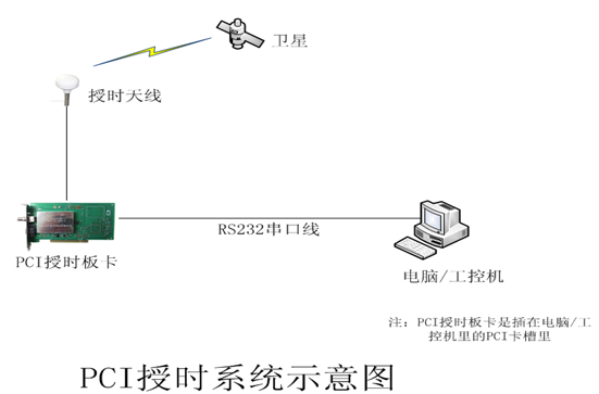 PCI授时板