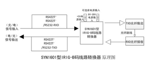 IRIG-B码线路转换器