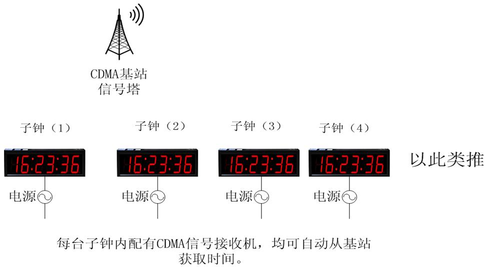 CDMA子钟系统