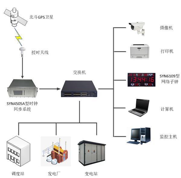 電力同步時鐘系統.png