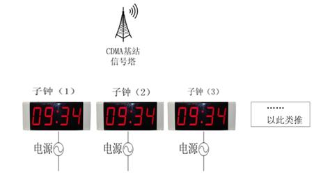 电子时钟系统的选型指南