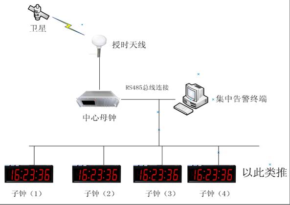 485子钟系统