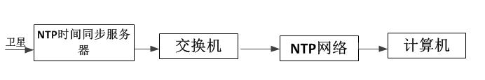 SNTP服务器系统图.png