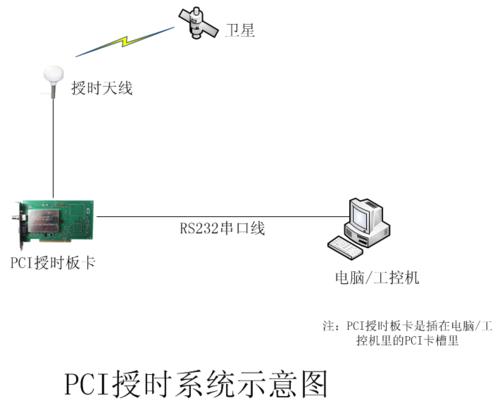 PCI授时卡