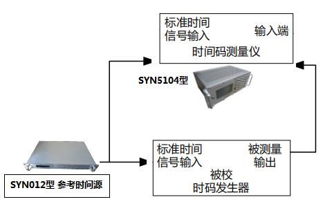 时码发生器校准系统图.png