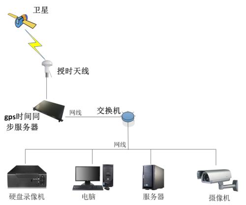 gps时钟系统
