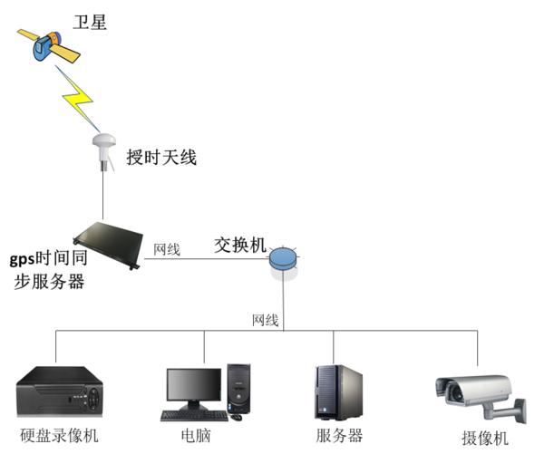 ntp时间同步服务器系统图