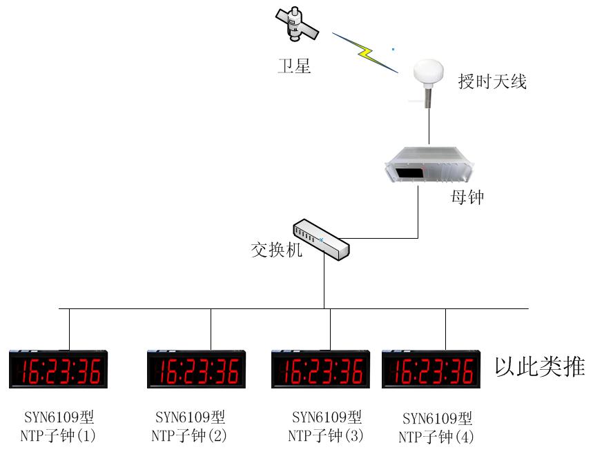 NTP子钟系统