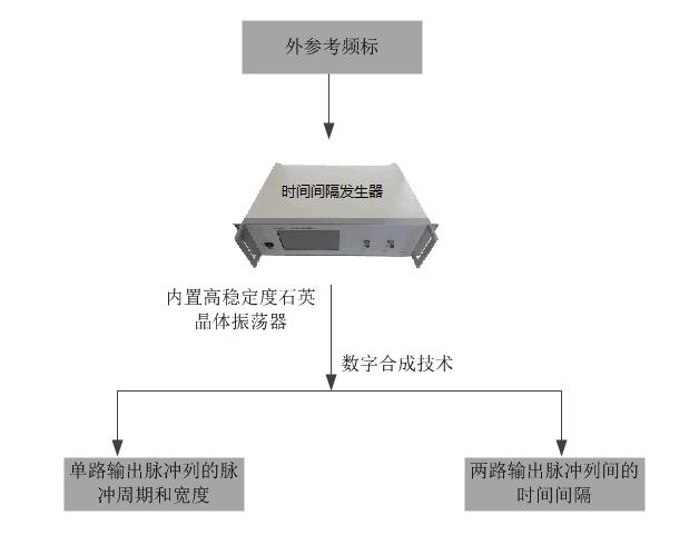 時間間隔發生器使用原理圖.png