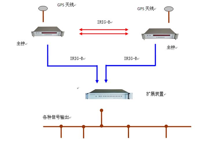 电力时间同步系统