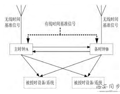 电网时间同步系统图