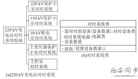 图3 变电站时钟同步系统结构图