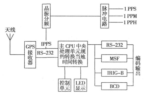 gps工作原理 中国成功研发国产首型海洋科考勘探用GPS信标原理样机