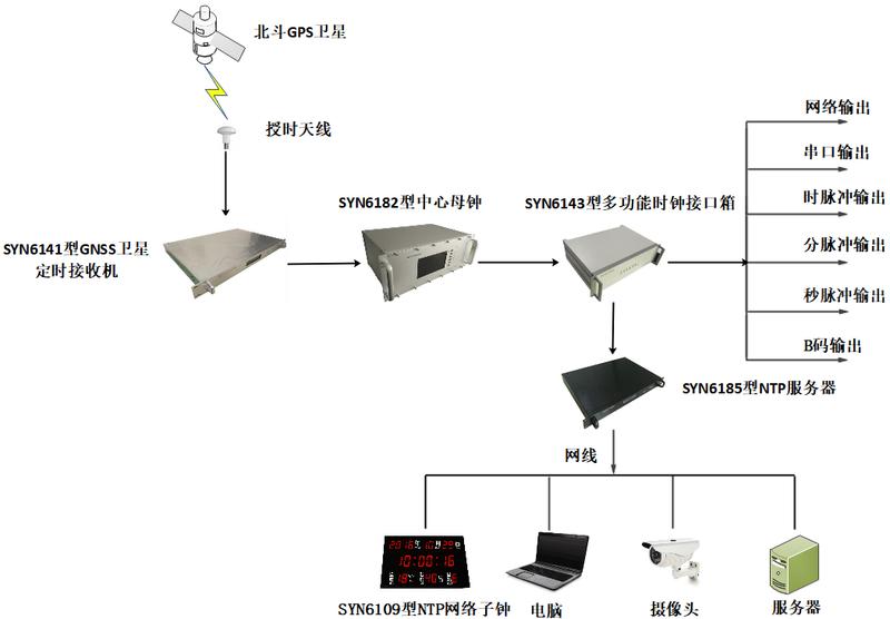 子母鐘系統圖.png