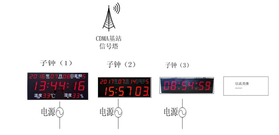 CDMA子钟应用拓扑图.png