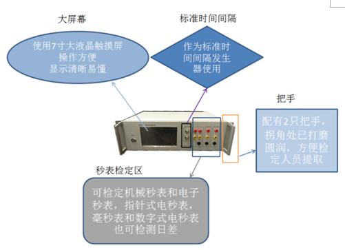 集成电路fpga技术,全数字控制,实现高精度时间间隔输出; 秒表检定仪