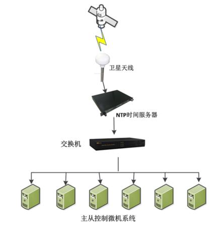 ntp授时式-gps标准时钟系统拓扑图