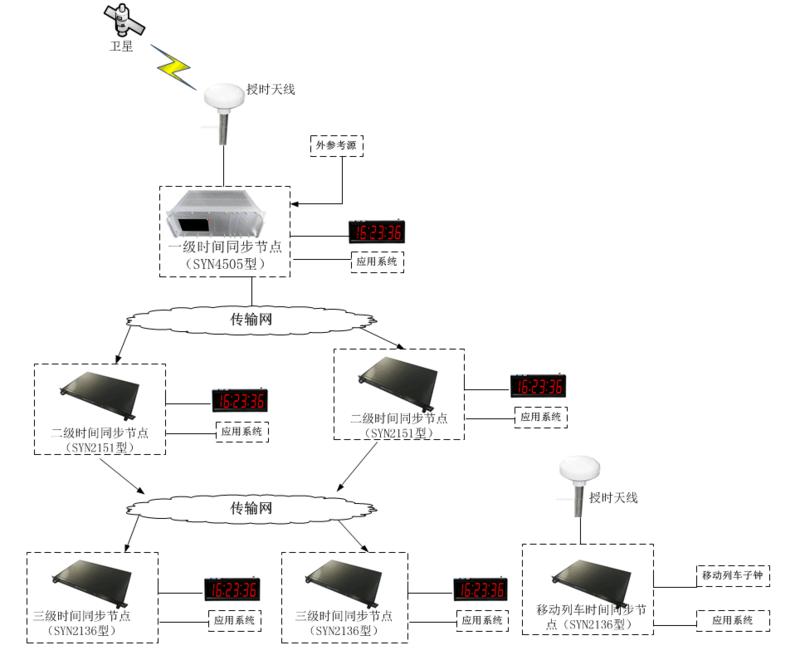 铁路时间同步系统图.png