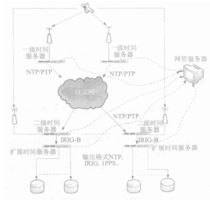 电力系统gps网络时间服务器的组网结构