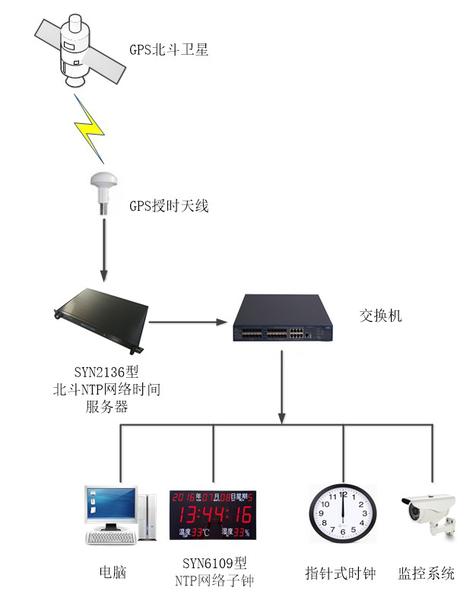 子母钟系统工作原理图.png