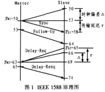 IEEE1588主时钟