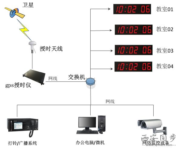 gps授时仪在学校使用系统图.png