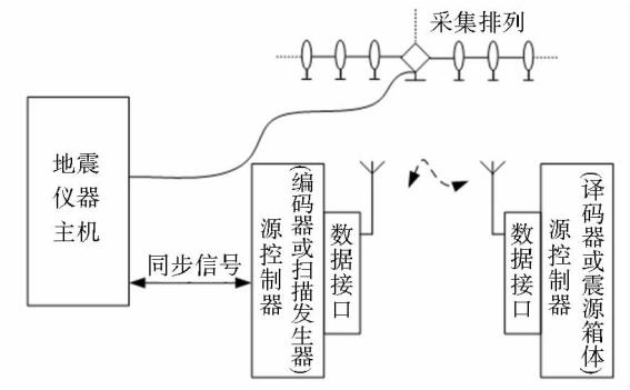 gps授时系统在地震数据采集中的应用