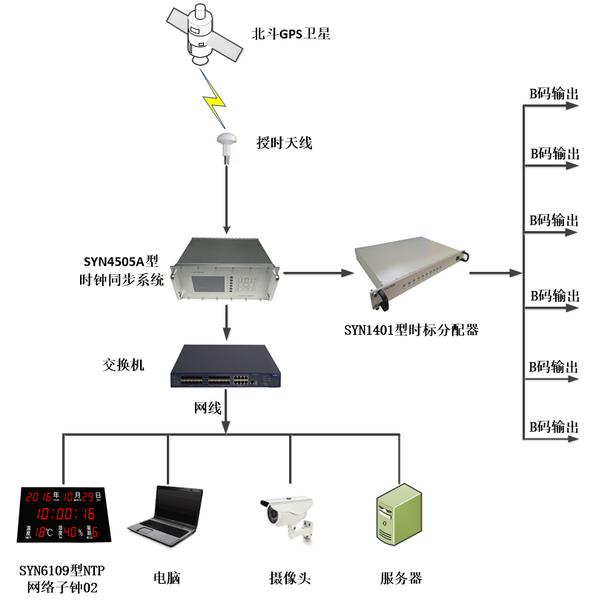 时钟同步系统图.png