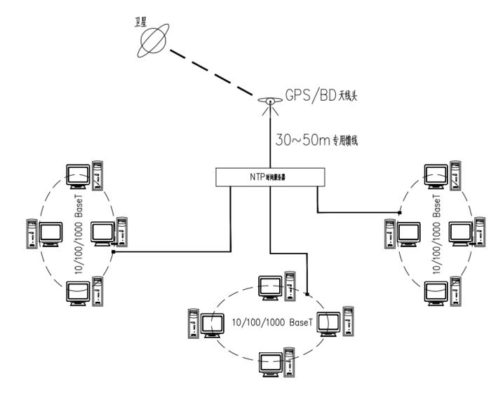 酒店时钟服务器运行拓扑图