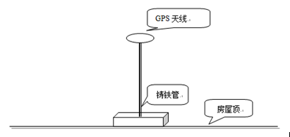 GPS授时
