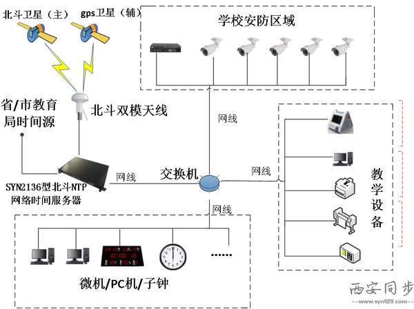 学校子母钟系统拓扑图.png
