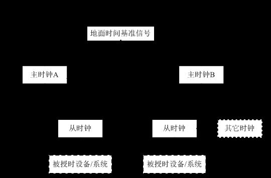 电力时钟同步系统授时图.png